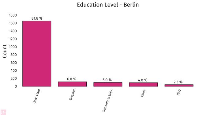 Graphic via BerlinStartupJobs.com