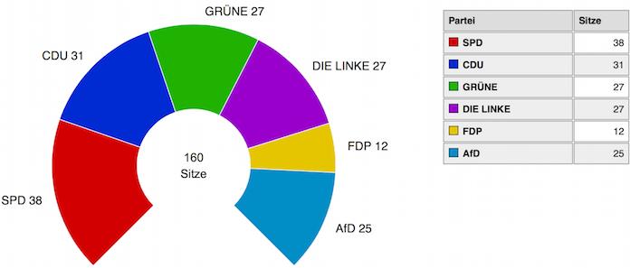 Die neue Sitzverteilung der 160 Sitze im Berliner Abgeordnetenhaus (Foto: Die Landeswahlleiterin Berlin / Amt für Statistik Berlin-Brandenburg)
