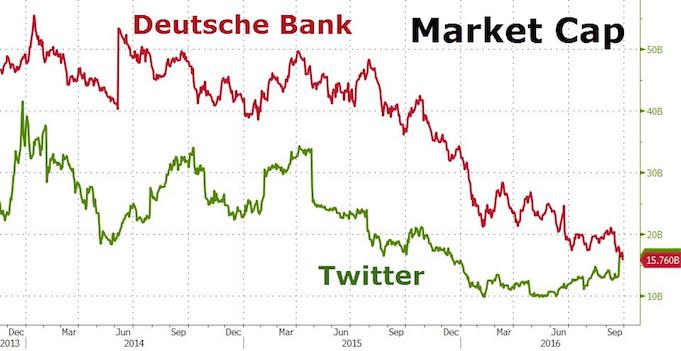 Deutsche Bank Twitter Börsenwert