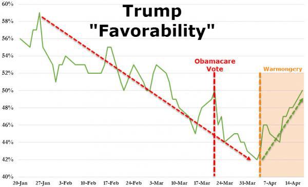 Aktuelle Umfragewerte Usa