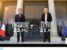 Emmanuel Macron und Marine Le Pen liegen vorn