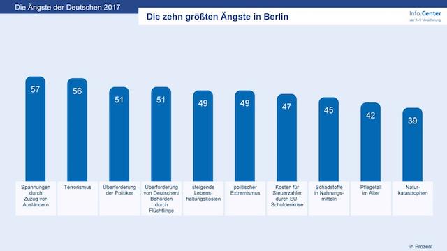 Die größten Angst der Berliner ist derzeit der Zuzug von Ausländern. (Grafik: R+V)