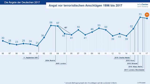 Die Angst der Deutschen vor Terrorismus ist weiterhin sehr groß. (Grafik: R+V)